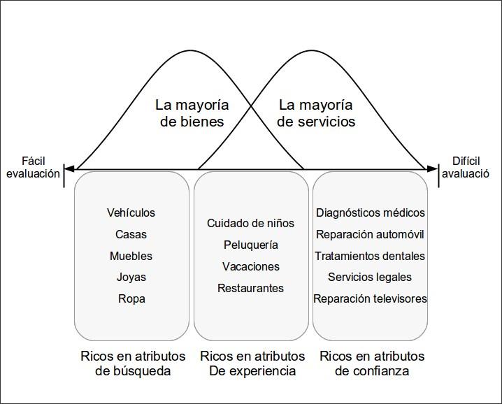 Adaptación al castellano del original de Zeithaml (1981, p. 186)